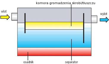 separatory_skrobi