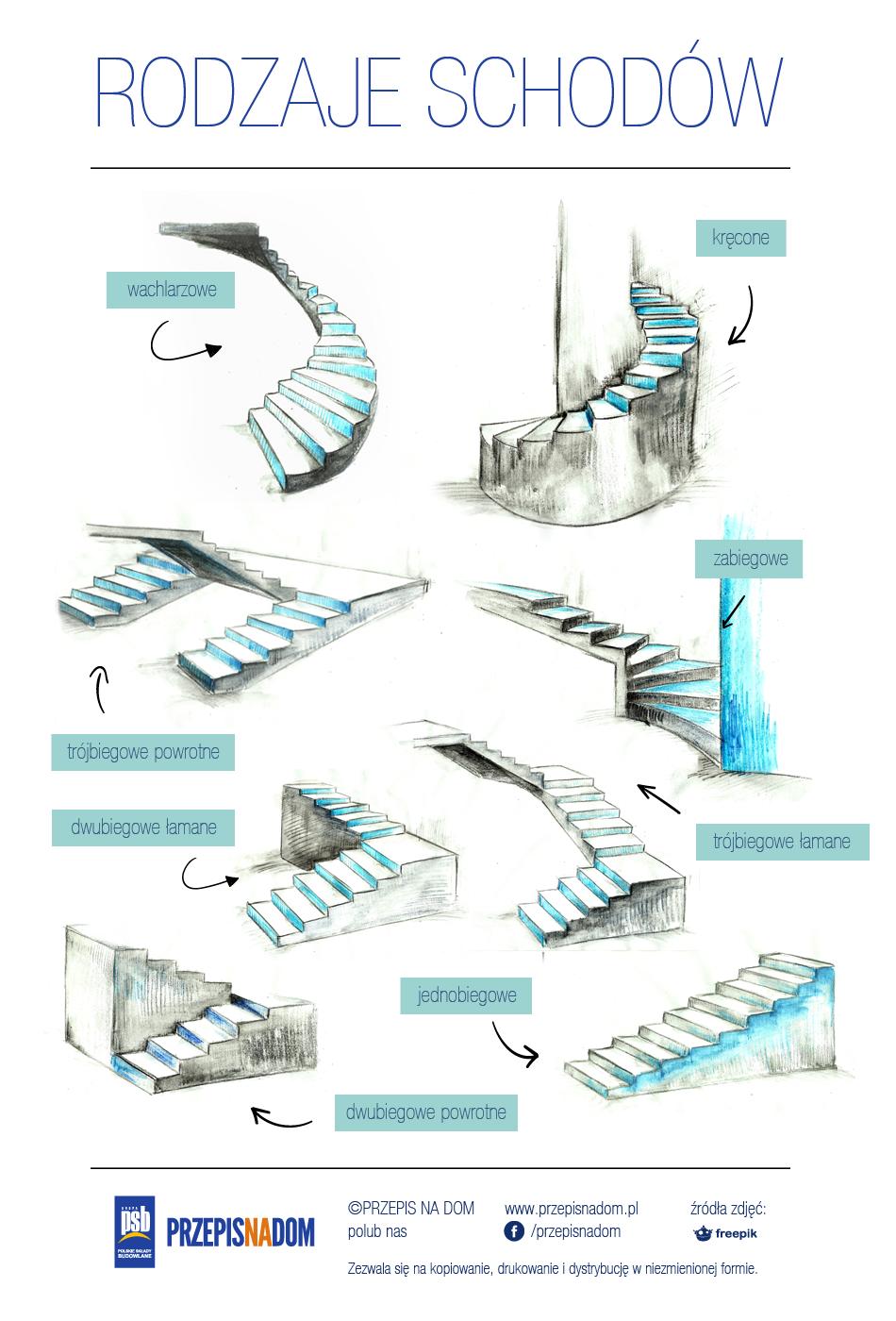 Rodzaje schodów